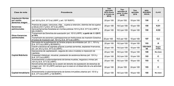 Retenciones IRPF-2